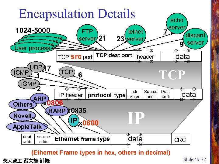 Encapsulation Details 1024 -5000 FTP server User process 21 23 telnet server 7 echo