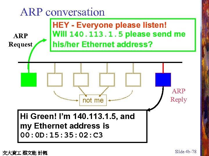 ARP conversation ARP Request HEY - Everyone please listen! Will 140. 113. 1. 5