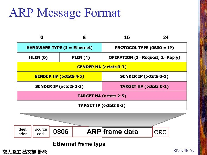 ARP Message Format 0 8 16 HARDWARE TYPE (1 = Ethernet) HLEN (6) PLEN