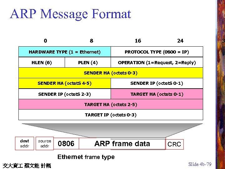 ARP Message Format 0 8 16 HARDWARE TYPE (1 = Ethernet) HLEN (6) PLEN