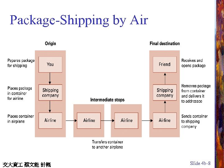 Package-Shipping by Air 交大資 蔡文能 計概 Slide 4 b-8