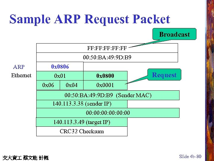 Sample ARP Request Packet Broadcast FF: FF: FF 00: 50: BA: 49: 9 D: