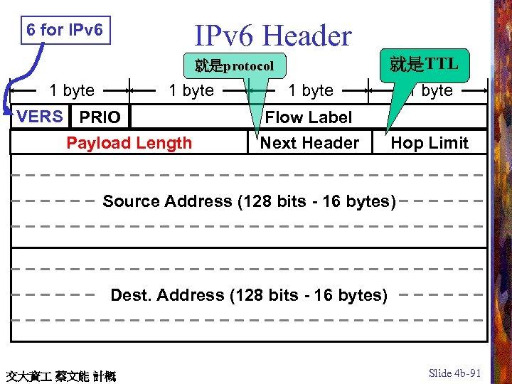 IPv 6 Header 6 for IPv 6 就是TTL 就是protocol 1 byte VERS PRIO Payload
