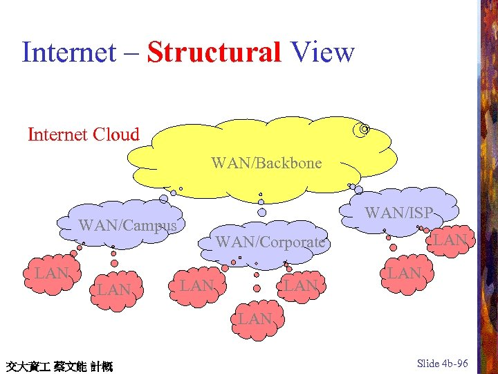 Internet – Structural View Internet Cloud WAN/Backbone WAN/ISP WAN/Campus LAN LAN WAN/Corporate LAN LAN