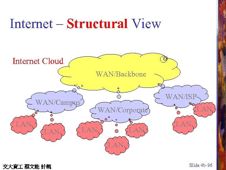 Internet – Structural View Internet Cloud WAN/Backbone WAN/ISP WAN/Campus LAN LAN WAN/Corporate LAN LAN