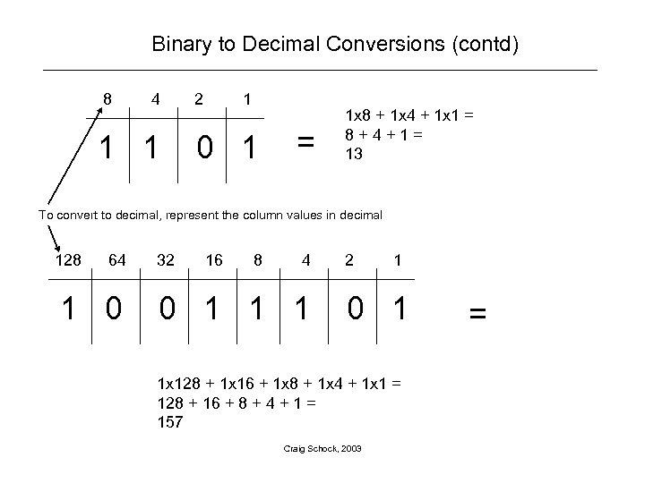 Binary to Decimal Conversions (contd) 8 4 1 1 2 1 0 1 =