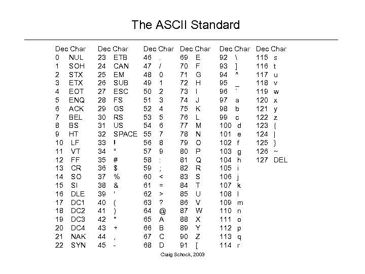 The ASCII Standard Dec Char 0 NUL 1 SOH 2 STX 3 ETX 4
