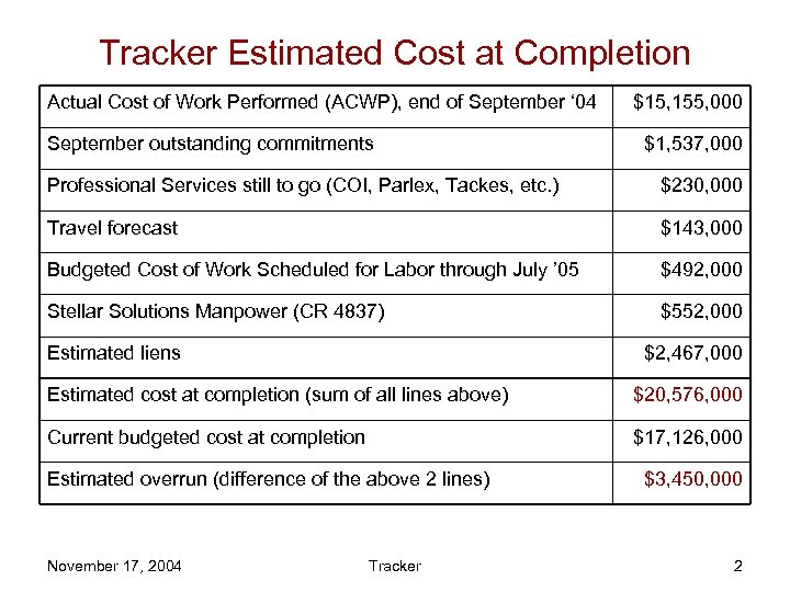 Tracker Estimated Cost at Completion Actual Cost of Work Performed (ACWP), end of September