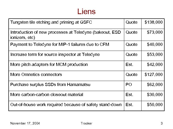 Liens Tungsten tile etching and priming at GSFC Quote $138, 000 Introduction of new