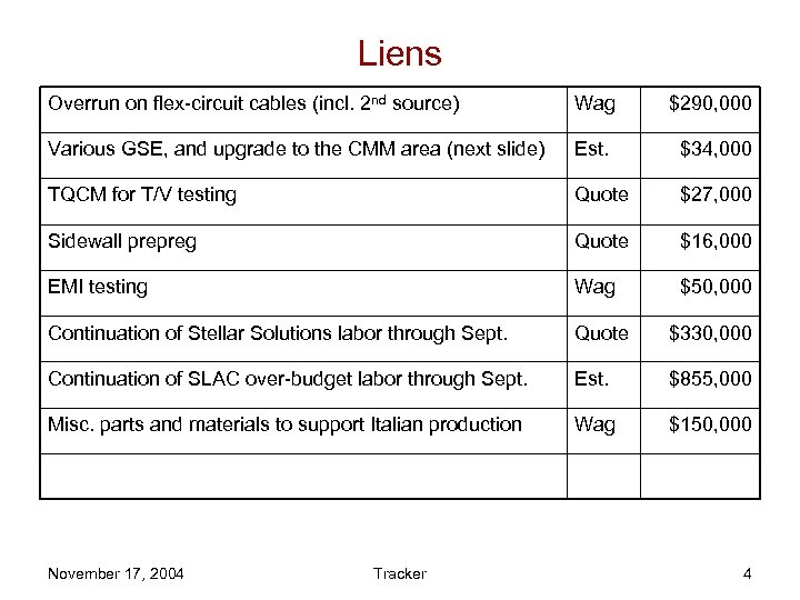 Liens Overrun on flex-circuit cables (incl. 2 nd source) Wag $290, 000 Various GSE,