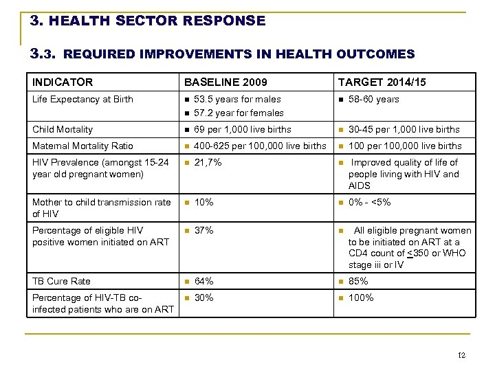 3. HEALTH SECTOR RESPONSE 3. 3. REQUIRED IMPROVEMENTS IN HEALTH OUTCOMES INDICATOR BASELINE 2009