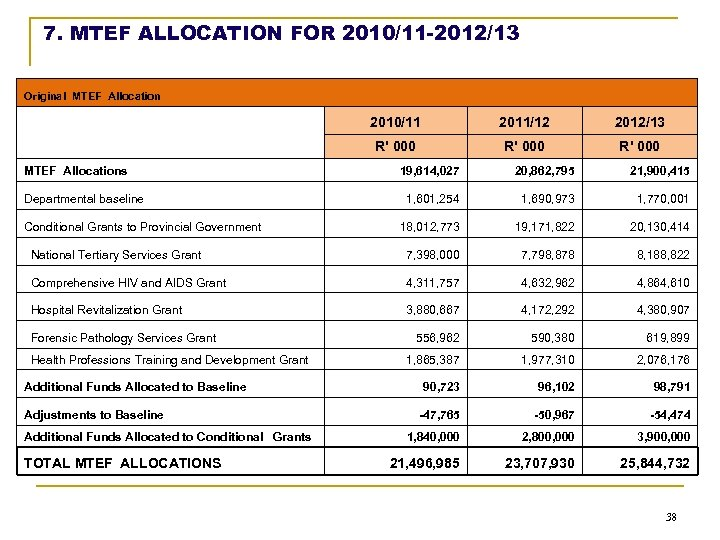 7. MTEF ALLOCATION FOR 2010/11 -2012/13 Original MTEF Allocation 2010/11 2011/12 2012/13 R' 000