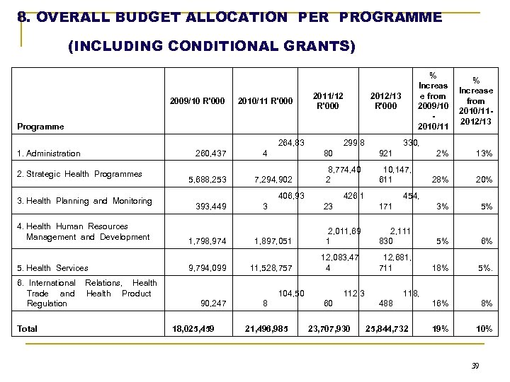 8. OVERALL BUDGET ALLOCATION PER PROGRAMME (INCLUDING CONDITIONAL GRANTS) 2009/10 R'000 2010/11 R'000 2011/12