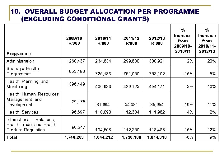 10. OVERALL BUDGET ALLOCATION PER PROGRAMME (EXCLUDING CONDITIONAL GRANTS) 2009/10 R'000 2010/11 R'000 2011/12
