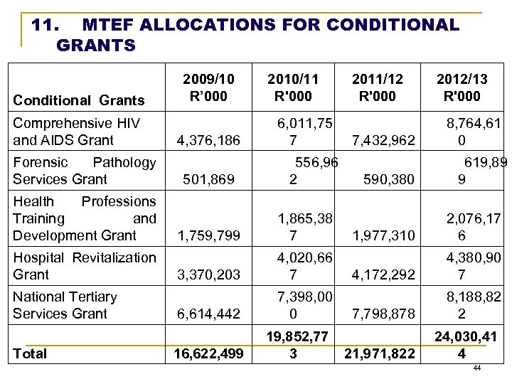11. MTEF ALLOCATIONS FOR CONDITIONAL GRANTS Conditional Grants Comprehensive HIV and AIDS Grant Forensic
