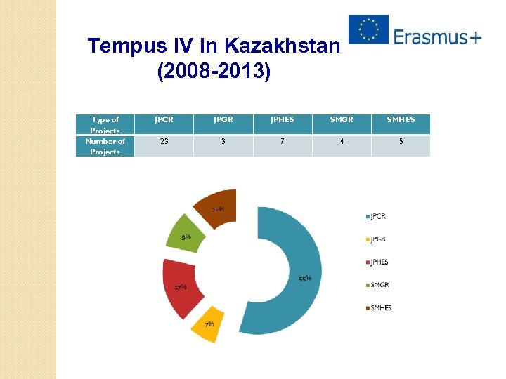 Tempus IV in Kazakhstan (2008 -2013) Type of Projects Number of Projects JPCR JPGR