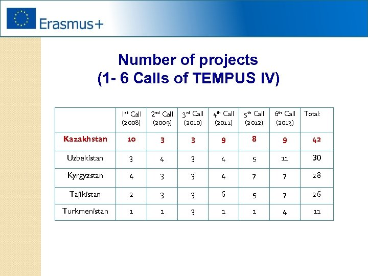 Number of projects (1 - 6 Calls of TEMPUS IV) 1 st Call (2008)