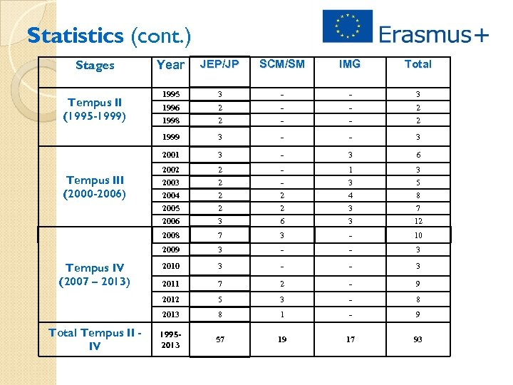 Statistics (cont. ) Stages Total 1995 3 - - 3 1996 2 - -