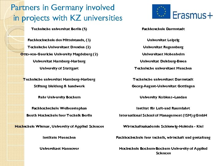 Partners in Germany involved in projects with KZ universities Technische universitat Berlin (5) Fachhoschule