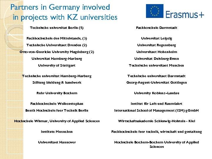 Partners in Germany involved in projects with KZ universities Technische universitat Berlin (5) Fachhoschule