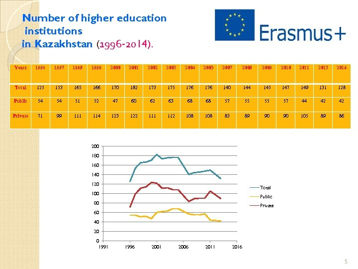 Number of higher education institutions in Kazakhstan (1996 -2014). Years 1996 1997 1998 1999
