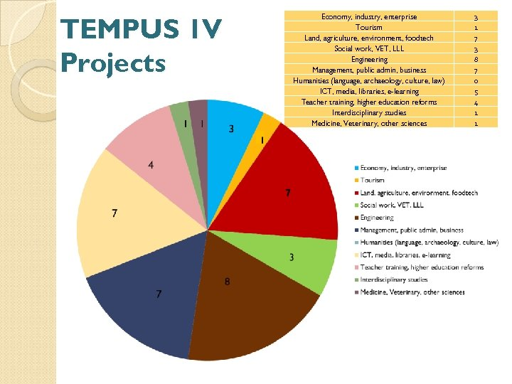 TEMPUS 1 V Projects Economy, industry, enterprise Tourism Land, agriculture, environment, foodtech Social work,