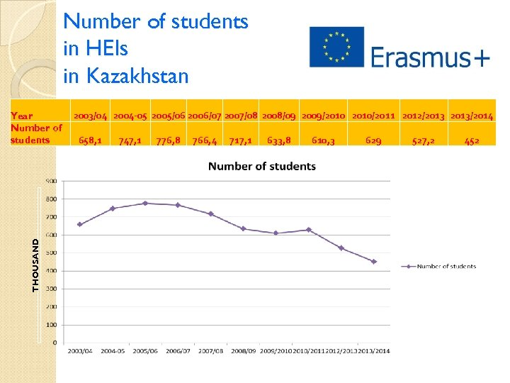 Number of students in HEIs in Kazakhstan THOUSAND Year Number of students 2003/04 2004