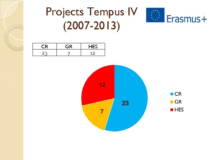 Projects Tempus IV (2007 -2013) CR 23 GR 7 HES 12