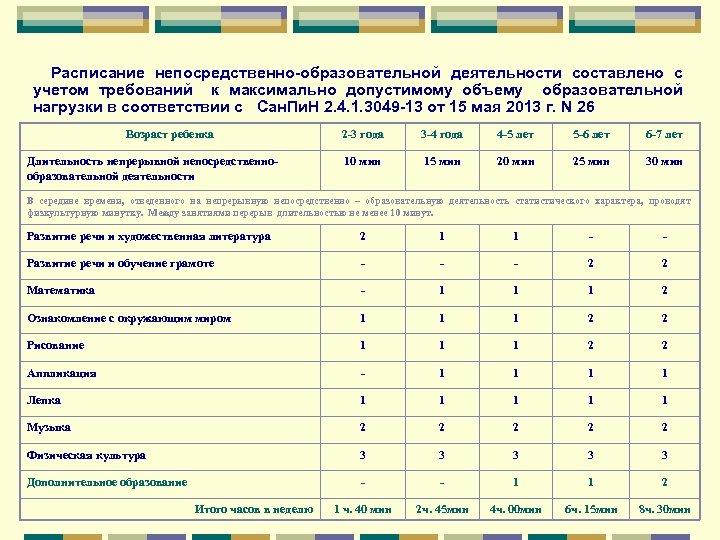 Расписание непосредственно-образовательной деятельности составлено с учетом требований к максимально допустимому объему образовательной нагрузки в