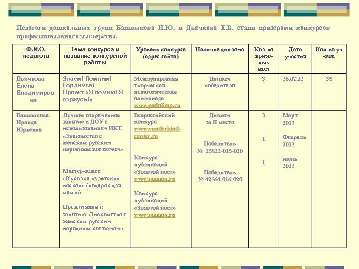 Педагоги дошкольных групп Башлыкова И. Ю. и Дьячкова Е. В. стали призерами конкурсов профессионального