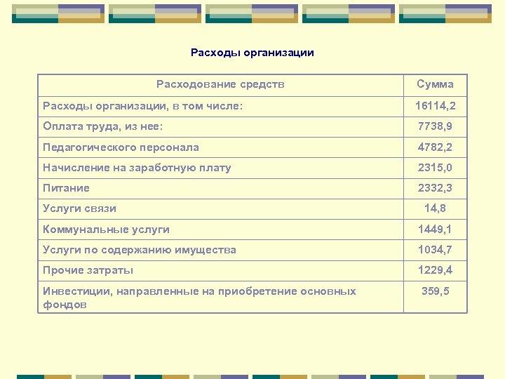 Расходы организации Расходование средств Сумма Расходы организации, в том числе: 16114, 2 Оплата труда,