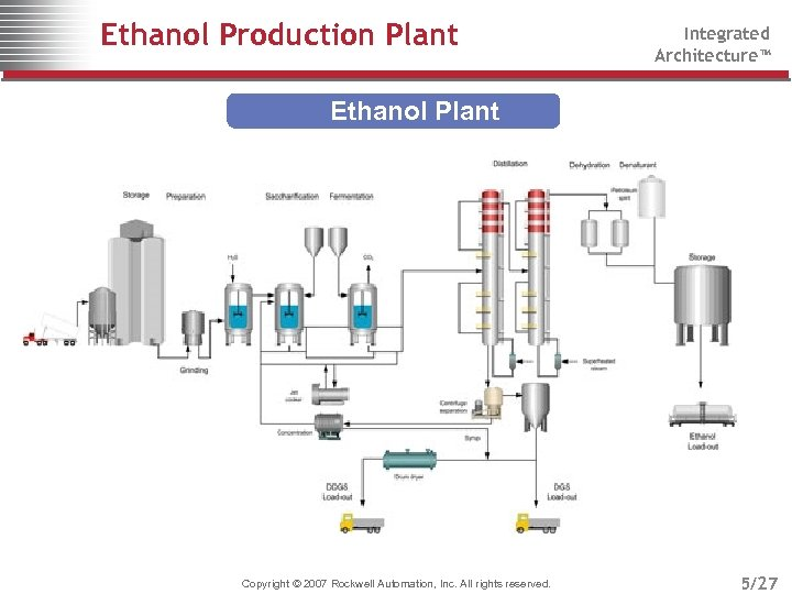 Ethanol Production Plant Integrated Architecture™ Ethanol Plant Copyright © 2007 Rockwell Automation, Inc. All
