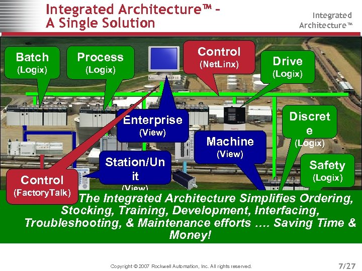 Integrated Architecture™ A Single Solution Batch (Logix) Control Process (Logix) (Net. Linx) Enterprise (View)