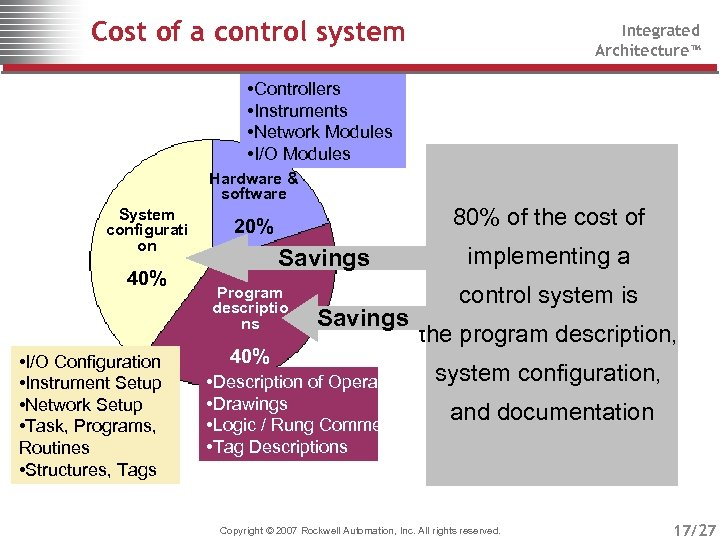 Cost of a control system Integrated Architecture™ • Controllers • Instruments • Network Modules