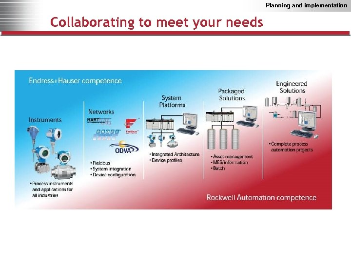 Planning and implementation Collaborating to meet your needs