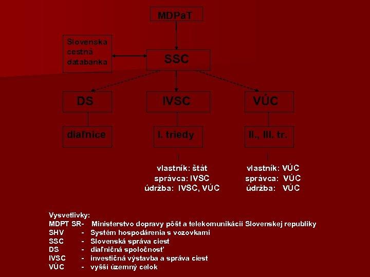 Slovenská cestná databanka DS diaľnice MDPa. T SSC IVSC I. triedy vlastník: štát