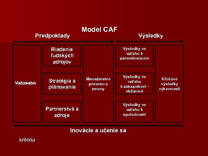 Model CAF Predpoklady Výsledky vo vzťahu k zamestnancom Riadenie ľudských zdrojov Vodcovstvo Stratégia a
