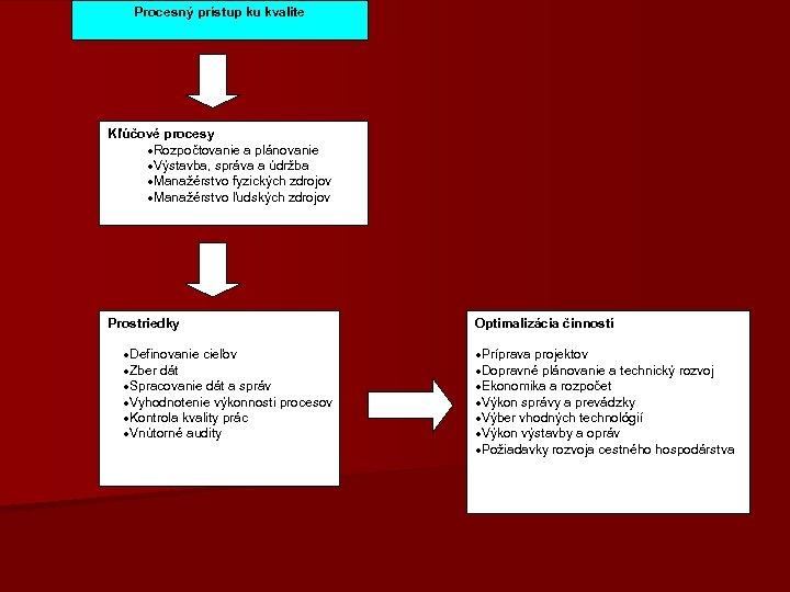 Procesný prístup ku kvalite Kľúčové procesy ·Rozpočtovanie a plánovanie ·Výstavba, správa a údržba ·Manažérstvo