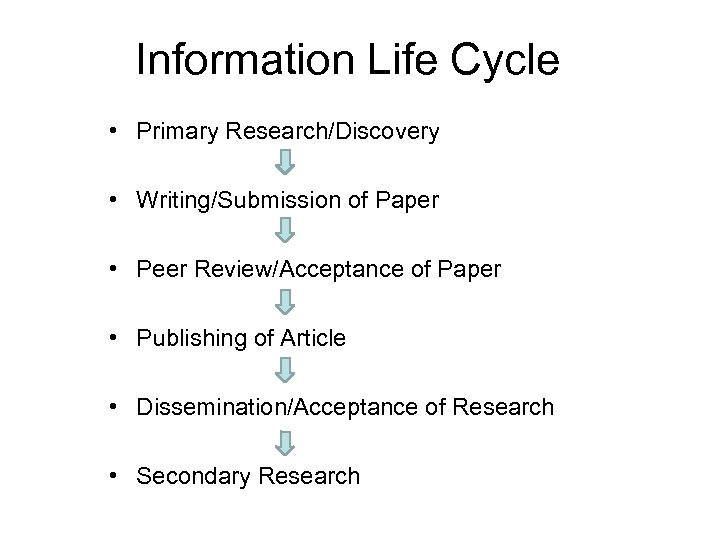 Information Life Cycle • Primary Research/Discovery • Writing/Submission of Paper • Peer Review/Acceptance of