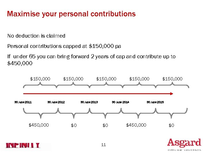 Maximise your personal contributions No deduction is claimed Personal contributions capped at $150, 000