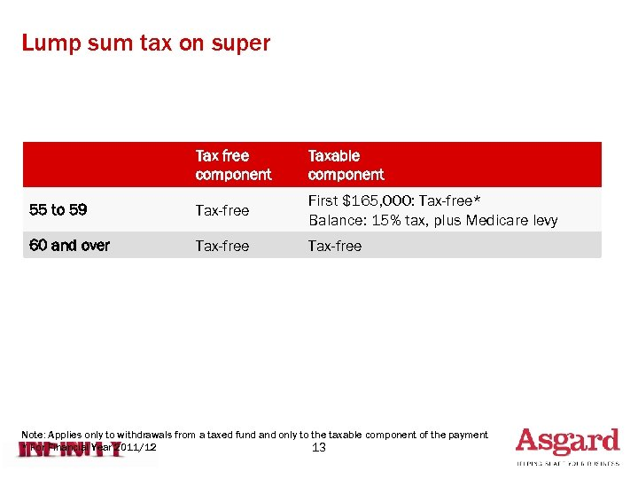 Lump sum tax on super Tax free component Taxable component 55 to 59 Tax-free