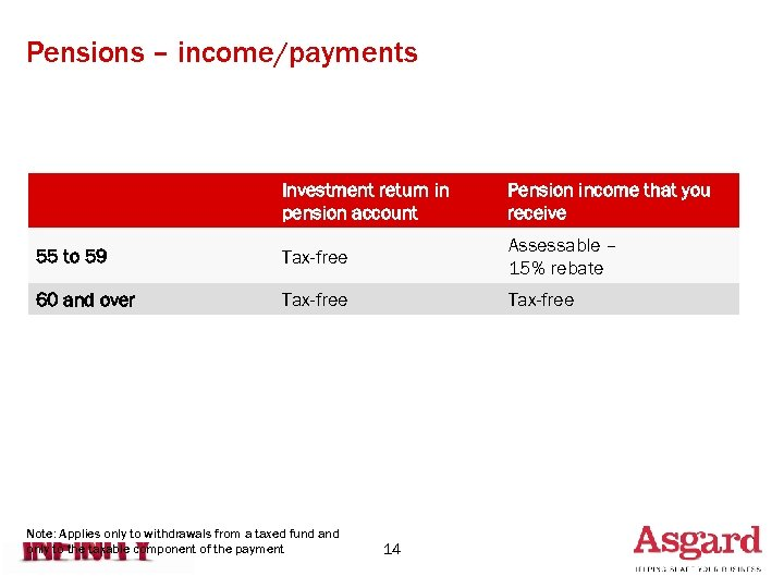 Pensions – income/payments Investment return in pension account Pension income that you receive 55