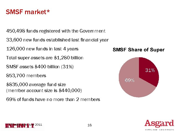 SMSF market* 450, 498 funds registered with the Government 33, 600 new funds established