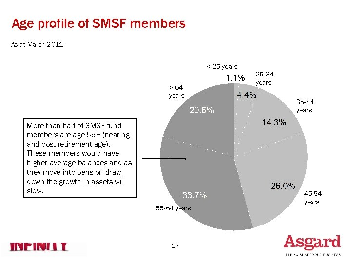 Age profile of SMSF members As at March 2011 < 25 years > 64