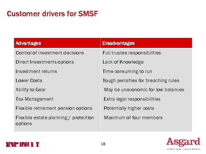 Customer drivers for SMSF Advantages Disadvantages Control of investment decisions Full trustee responsibilities Direct