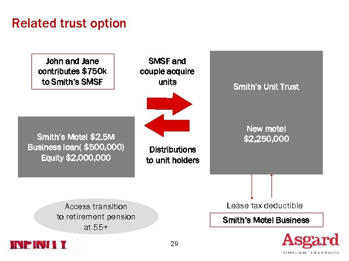 Related trust option John and Jane contributes $750 k to Smith's SMSF Smith's Motel