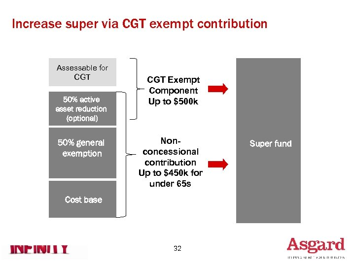 Increase super via CGT exempt contribution Assessable for CGT 50% active asset reduction (optional)