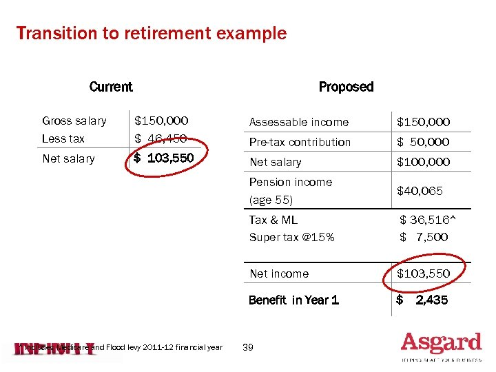 Transition to retirement example Current Proposed Gross salary Less tax $150, 000 $ 46,