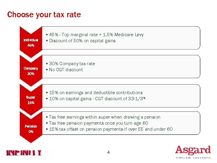 Choose your tax rate Individual 45% Company 30% Super 15% Pension 0% • 45%