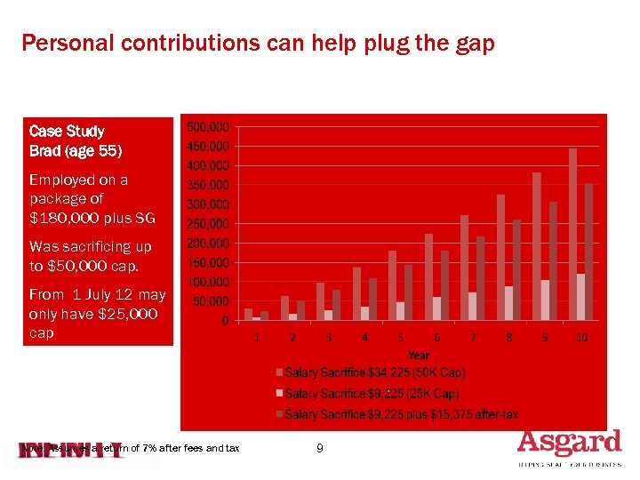 Personal contributions can help plug the gap Case Study Brad (age 55) Employed on
